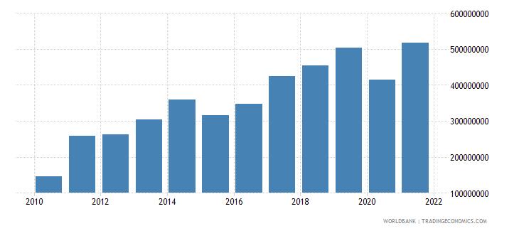 cameroon net current transfers bop us dollar wb data
