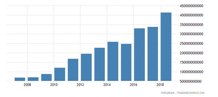 cameroon net domestic credit current lcu wb data