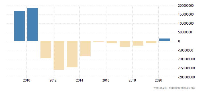 cameroon net errors and omissions adjusted bop us dollar wb data