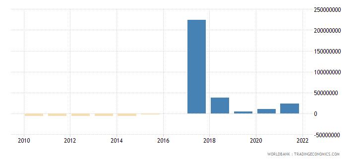 cameroon net financial flows ibrd nfl us dollar wb data