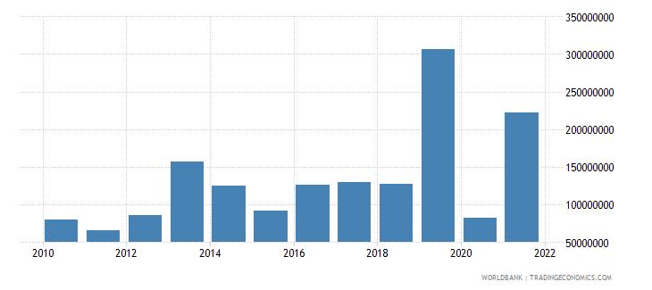 cameroon net financial flows ida nfl us dollar wb data