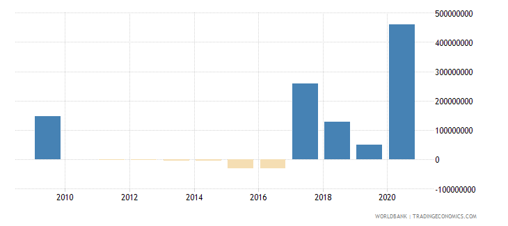 cameroon net financial flows imf nonconcessional nfl us dollar wb data