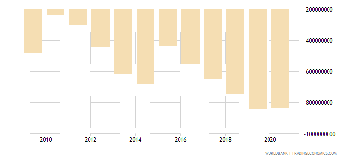 cameroon net income bop us dollar wb data