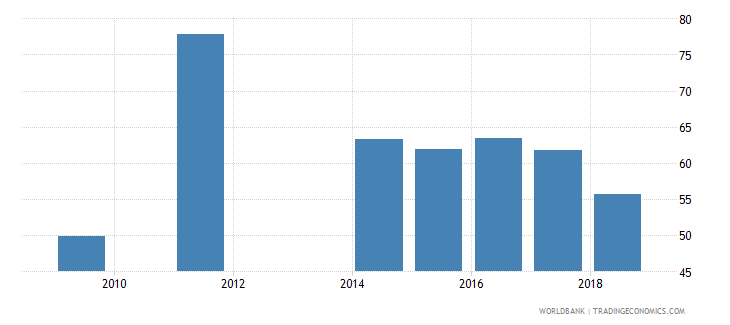 cameroon net intake rate in grade 1 female percent of official school age population wb data