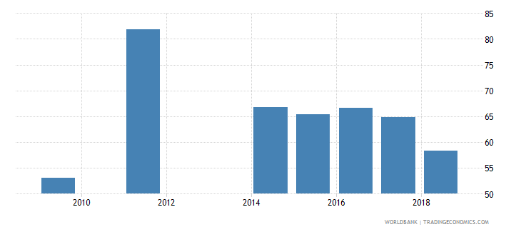 cameroon net intake rate in grade 1 percent of official school age population wb data