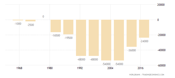 cameroon net migration wb data