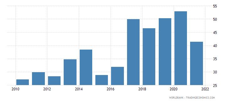 cameroon net oda received per capita us dollar wb data