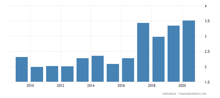 cameroon net oda received percent of gni wb data