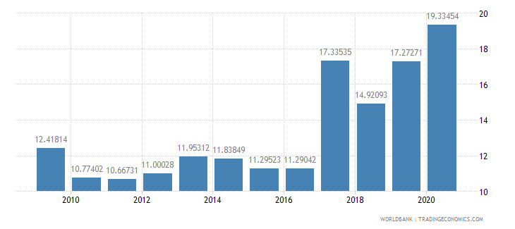 cameroon net oda received percent of gross capital formation wb data