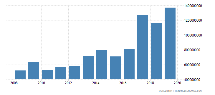 cameroon net official development assistance and official aid received constant 2007 us dollar wb data
