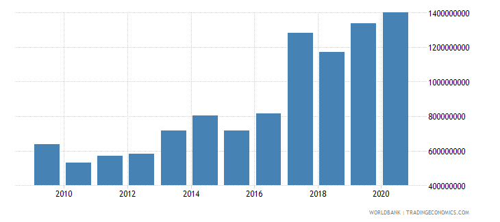 cameroon net official development assistance received constant 2007 us dollar wb data