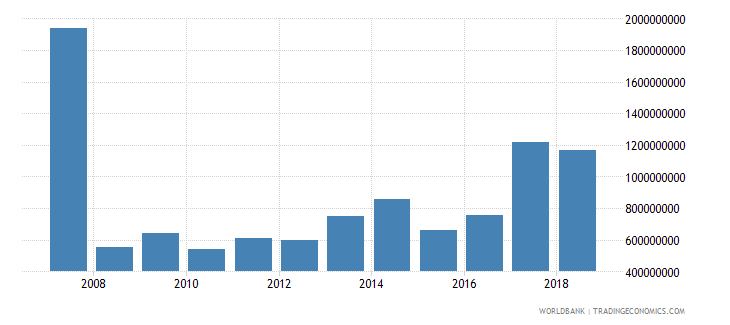 cameroon net official development assistance received current us$ cd1 wb data