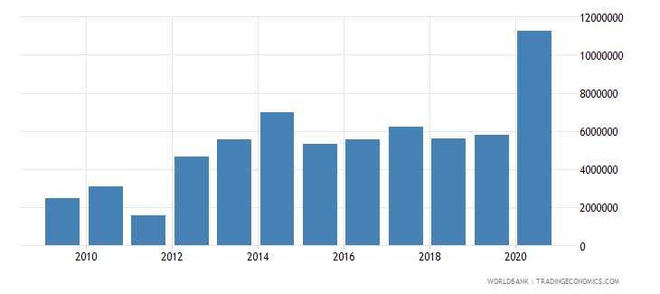 cameroon net official flows from un agencies ifad us dollar wb data
