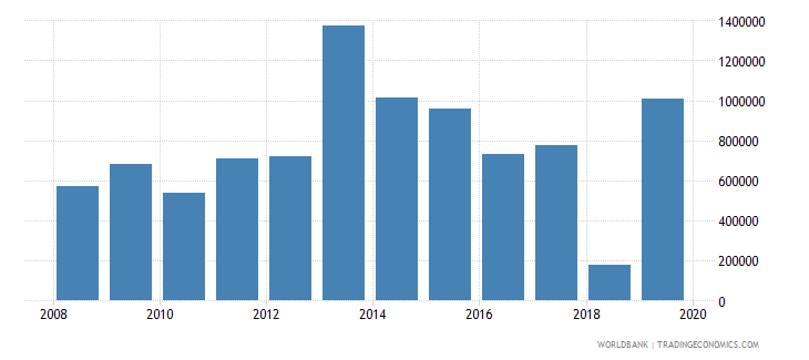 cameroon net official flows from un agencies unaids us dollar wb data
