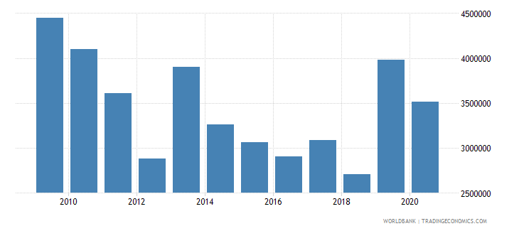 cameroon net official flows from un agencies unfpa us dollar wb data