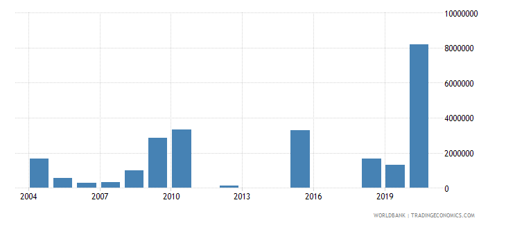 cameroon net official flows from un agencies unhcr us dollar wb data