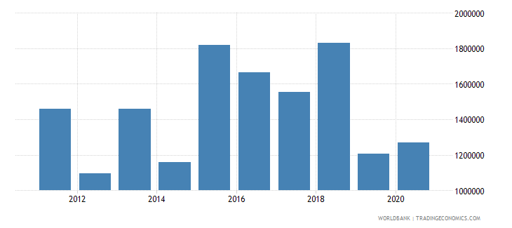 cameroon net official flows from un agencies who current us$ wb data