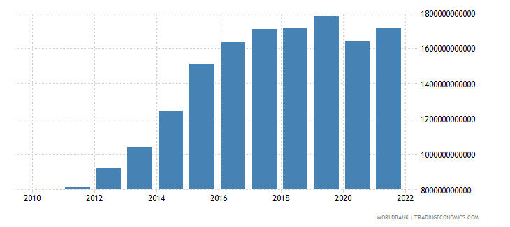 cameroon net taxes on products constant lcu wb data