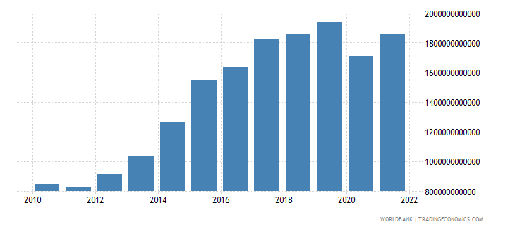 cameroon net taxes on products current lcu wb data
