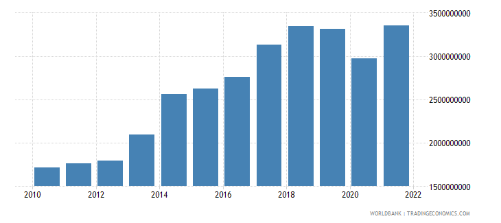 cameroon net taxes on products us dollar wb data