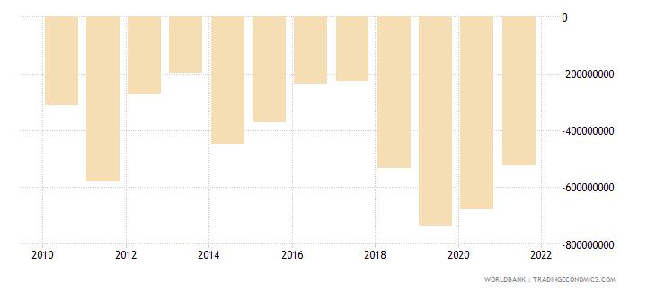 cameroon net trade in goods bop us dollar wb data