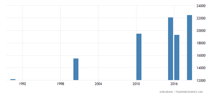 cameroon number of deaths ages 5 14 years wb data