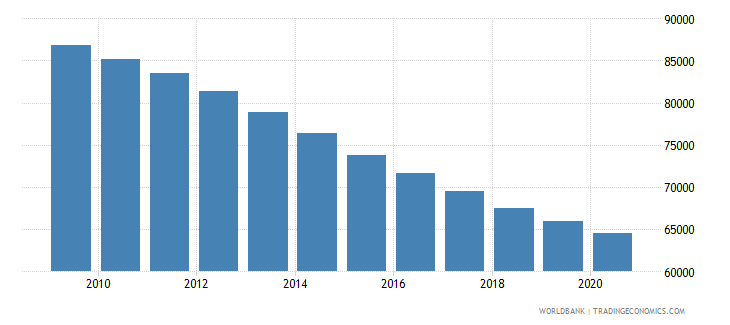 cameroon number of under five deaths wb data