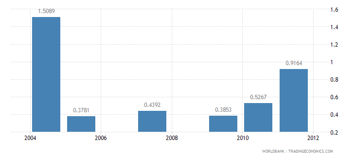cameroon nurses and midwives per 1 000 people wb data