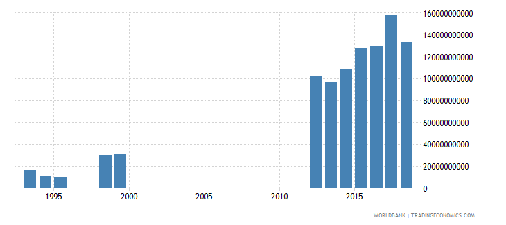 cameroon other taxes current lcu wb data