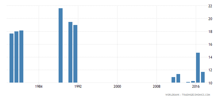 cameroon over age enrolment ratio in primary education female percent wb data
