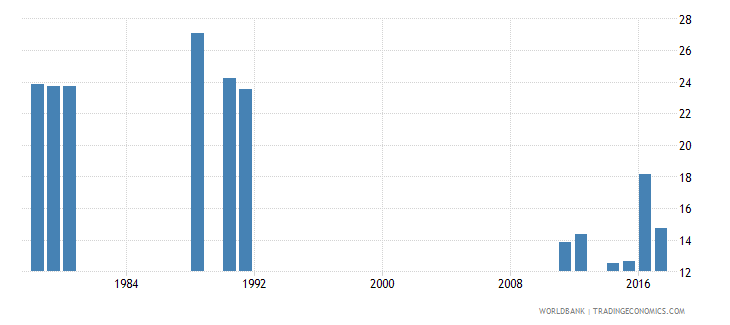 cameroon over age enrolment ratio in primary education male percent wb data