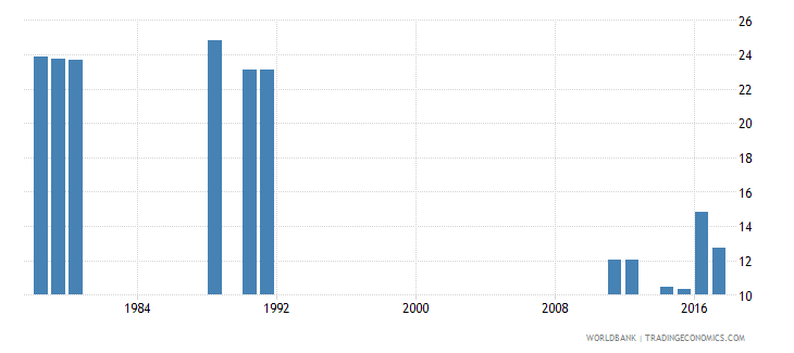 cameroon over age students primary male percent of male enrollment wb data