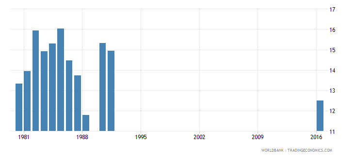 cameroon percentage of repeaters in grade 5 of lower secondary general education female percent wb data