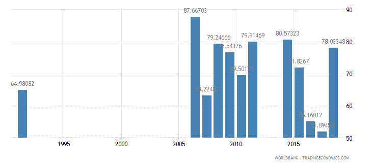 cameroon persistence to grade 5 female percent of cohort wb data