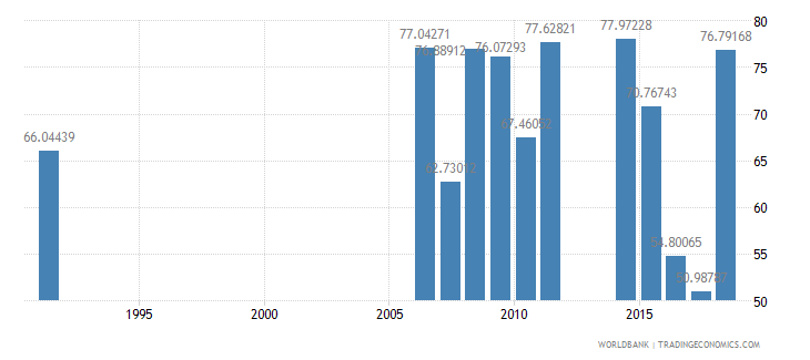 cameroon persistence to grade 5 male percent of cohort wb data