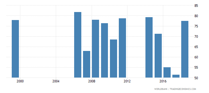 cameroon persistence to grade 5 total percent of cohort wb data