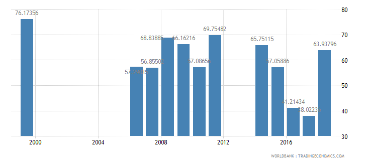cameroon persistence to last grade of primary total percent of cohort wb data