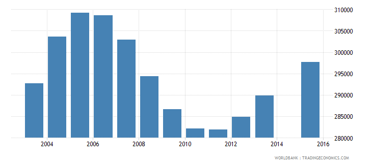 cameroon population age 0 female wb data