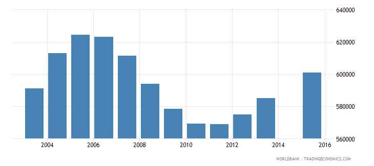 cameroon population age 0 total wb data