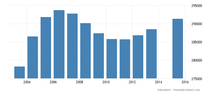 cameroon population age 1 female wb data