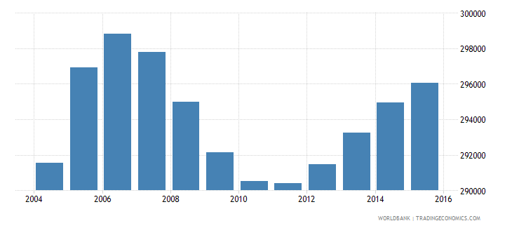 cameroon population age 1 male wb data