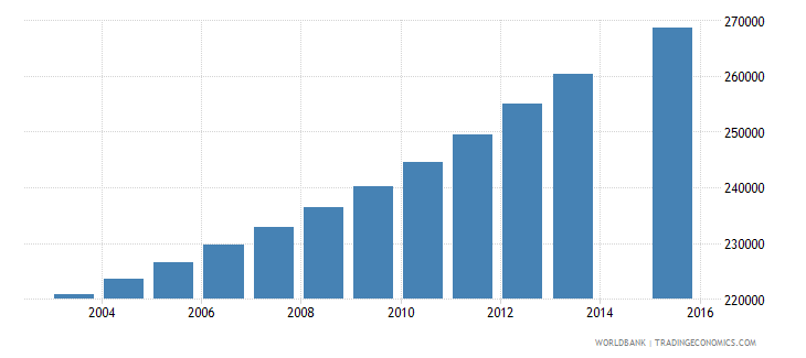 cameroon population age 10 female wb data