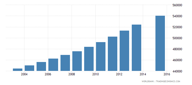 cameroon population age 10 total wb data