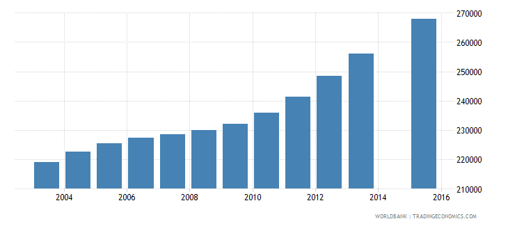 cameroon population age 11 female wb data