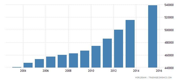 cameroon population age 11 total wb data