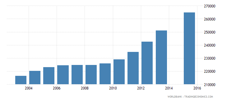 cameroon population age 12 female wb data