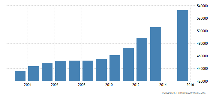 cameroon population age 12 total wb data