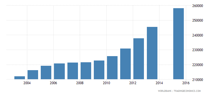 cameroon population age 13 female wb data