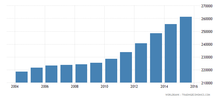 cameroon population age 13 male wb data