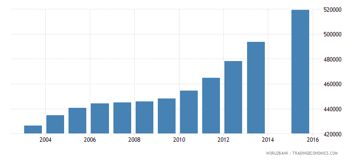 cameroon population age 13 total wb data